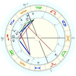 Hilary Price - natal chart (Placidus)