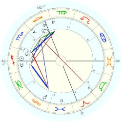 Hilary B. Price - natal chart (Placidus)