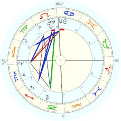 Cindy Sheehan - natal chart (Placidus)