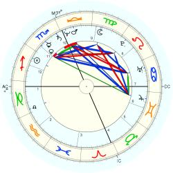 Alex Gray - natal chart (Placidus)