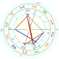 Trisha Yearwood - natal chart (Placidus)