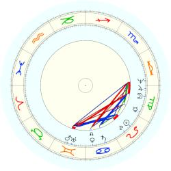 Harriet Miers - natal chart (noon, no houses)