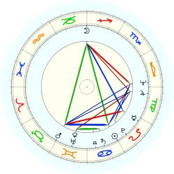 Bunnatine Greenhouse - natal chart (noon, no houses)