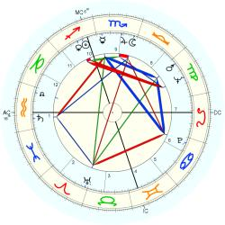 Fred Alan Wolf - natal chart (Placidus)