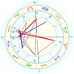 Marion Jones - natal chart (Placidus)