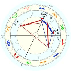 Sonya Kitchell - natal chart (Placidus)