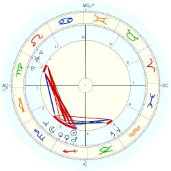 David Lovering - natal chart (Placidus)