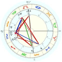 Paul Jacobs - natal chart (Placidus)
