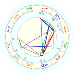 Anne Sexton - natal chart (noon, no houses)
