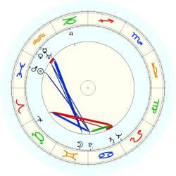 Robert Lowell - natal chart (noon, no houses)
