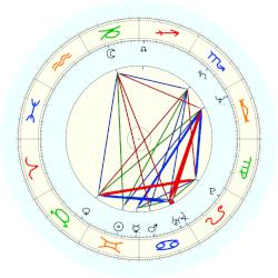 Tim Berners-Lee - natal chart (noon, no houses)