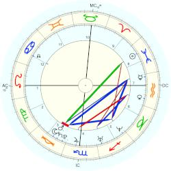 Thora Birch - natal chart (Placidus)