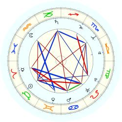Stephen Harper - natal chart (noon, no houses)