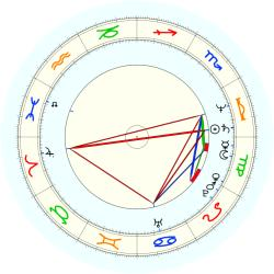Michelle Bachelet - natal chart (noon, no houses)