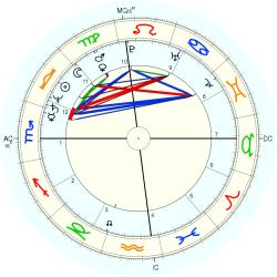 Tom LaBonge - natal chart (Placidus)