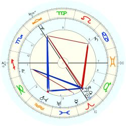 Lillian Rose Entwistle - natal chart (Placidus)
