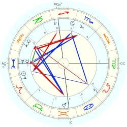 Barron William Trump, horoscope for birth date 20 March ...