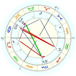 Alfred Anderson - natal chart (Placidus)