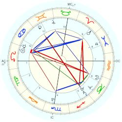 Ayla Brown - natal chart (Placidus)
