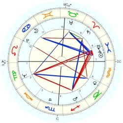 Princess of Japan Suga - natal chart (Placidus)