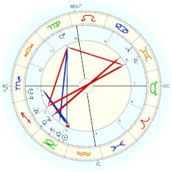 Joan London - natal chart (Placidus)