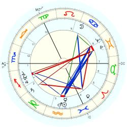 Robert Boothby - natal chart (Placidus)