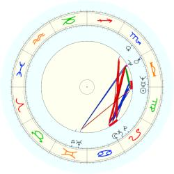 Pete Coors - natal chart (noon, no houses)