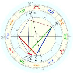 Jim Carrey - natal chart (Placidus)