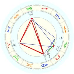 Jerry Van Dyke - natal chart (noon, no houses)