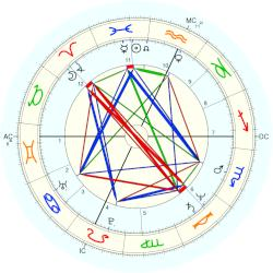 William Finn - natal chart (Placidus)