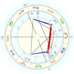 Timothy Murray - natal chart (Placidus)