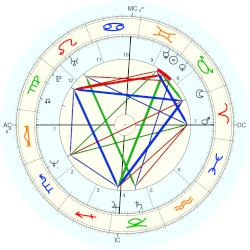 Nature:Valdivia Earthquake 1960 - natal chart (Placidus)