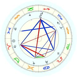 Katharine Jefferts Schori - natal chart (noon, no houses)