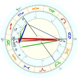 Alex Griffiths - natal chart (Placidus)