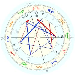 Barbara Windsor - natal chart (Placidus)