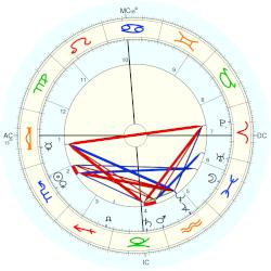 Ben Thompson - natal chart (Placidus)