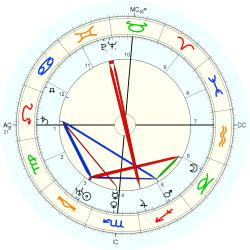 L. Guy Wilky - natal chart (Placidus)