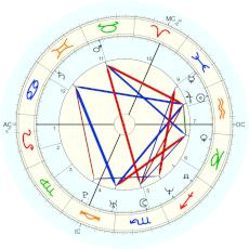 Robbie Williams :  - natal chart (Placidus)