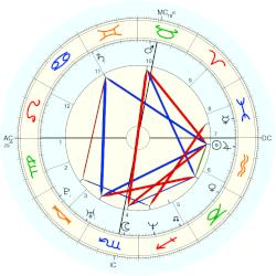 Robbie Williams - natal chart (Placidus)