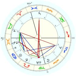 Dion O'Neill - natal chart (Placidus)