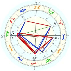 Don James - natal chart (Placidus)