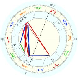 Mathew Twins - natal chart (Placidus)