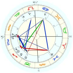 Mary Alice Moore - natal chart (Placidus)