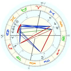 Stan Jones - natal chart (Placidus)