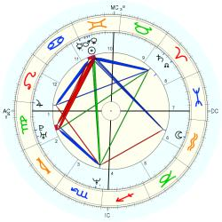 Campbell Brown - natal chart (Placidus)