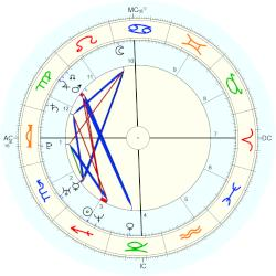 Jennifer Carpenter - natal chart (Placidus)