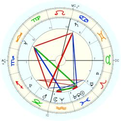 Jett Johnson - natal chart (Placidus)