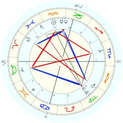 Jim McGovern - natal chart (Placidus)