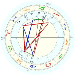 Jennifer Jane Brown - natal chart (Placidus)