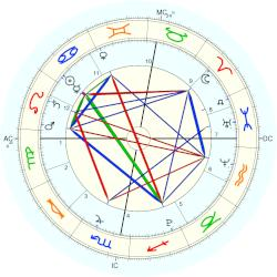 James Fraser Brown - natal chart (Placidus)